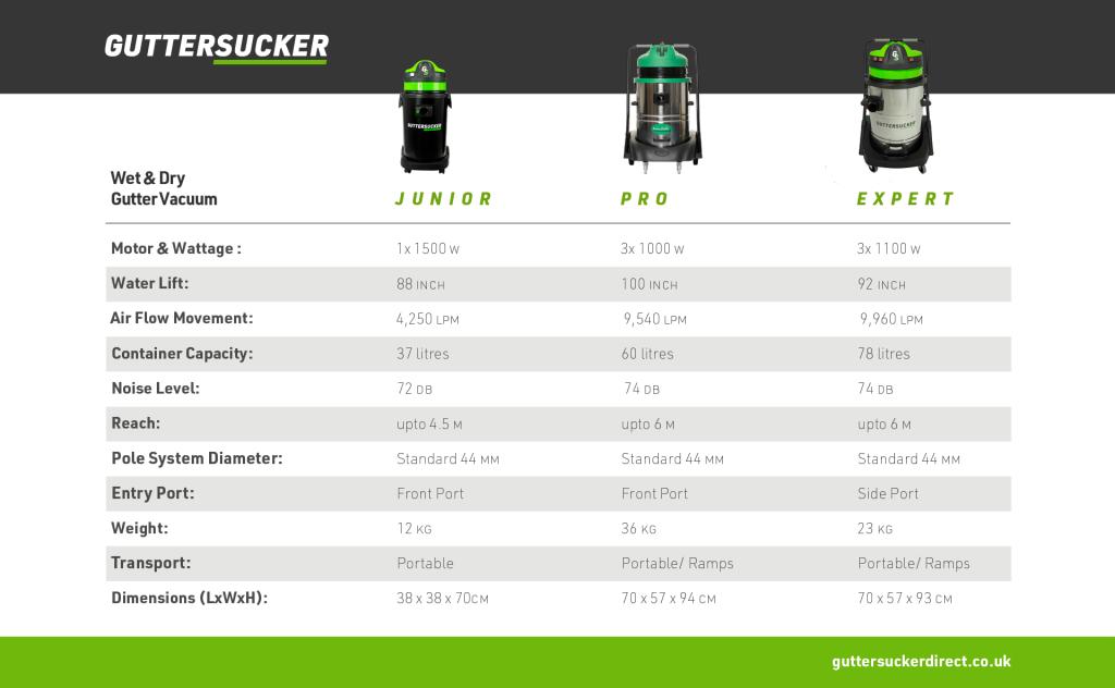 Gutter Vacuum Comparison Chart